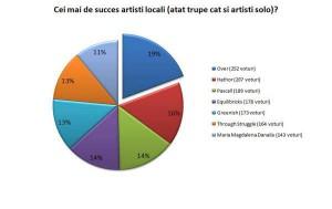 cei-mai-de-succes-artisti
