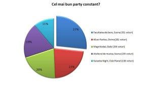cel-mai-tare -party-constant
